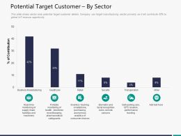 Potential Target Customer By Sector M3307 Ppt Powerpoint Presentation File Design Inspiration