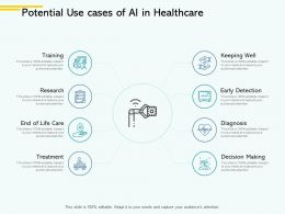 Potential Use Cases Of Ai In Healthcare Training Ppt Powerpoint Presentation File Display