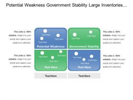 Potential Weakness Government Stability Large Inventories Tax Regulation