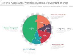 Powerful Acceptance Workforce Diagram Powerpoint Themes
