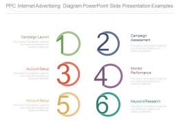Ppc Internet Advertising Diagram Powerpoint Slide Presentation Examples