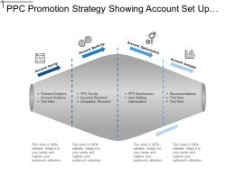 Ppc Promotion Strategy Showing Account Set Up And Analysis