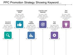 Ppc Promotion Strategy Showing Keyword Research And Campaign Setup