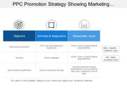 Ppc Promotion Strategy Showing Marketing Strategy With Awareness And Acquisition