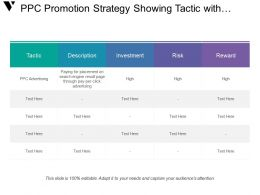 Ppc Promotion Strategy Showing Tactic With Investment