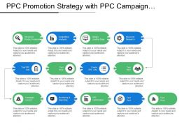 Ppc Promotion Strategy With Ppc Campaign Process