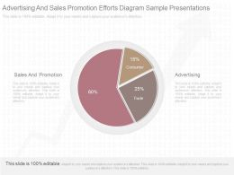Ppt Advertising And Sales Promotion Efforts Diagram Sample Presentations