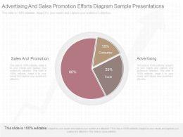 Ppt Advertising And Sales Promotion Efforts Diagram Sample Presentations