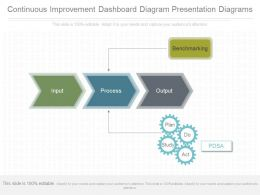 Ppt Continuous Improvement Dashboard Diagram Presentation Diagrams