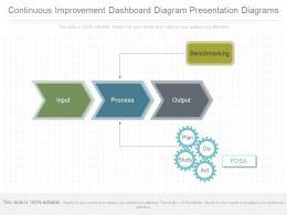 Ppt Continuous Improvement Dashboard Diagram Presentation Diagrams