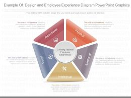 Ppt Example Of Design And Employee Experience Diagram Powerpoint Graphics
