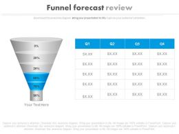 ppt Funnel Forecast Review Table Powerpoint Slides
