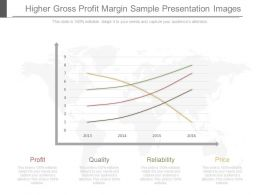 Ppt Higher Gross Profit Margin Sample Presentation Images