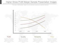 ppt_higher_gross_profit_margin_sample_presentation_images_Slide01