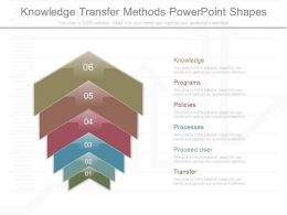 Ppt Knowledge Transfer Methods Powerpoint Shapes