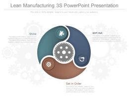 Ppt Lean Manufacturing 3s Powerpoint Presentation