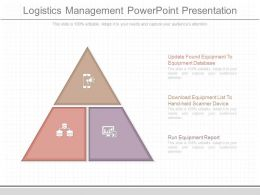 Ppt Logistics Management Powerpoint Presentation