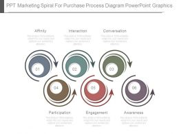 Ppt Marketing Spiral For Purchase Process Diagram Powerpoint Graphics