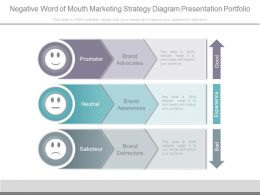 Ppt Negative Word Of Mouth Marketing Strategy Diagram Presentation Portfolio