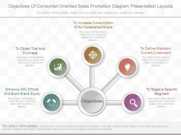 Ppt Objectives Of Consumer Oriented Sales Promotion Diagram Presentation Layouts