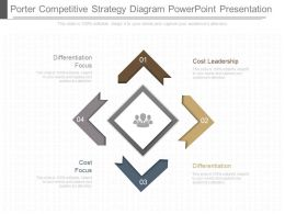 Ppt Porter Competitive Strategy Diagram Powerpoint Presentation