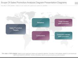 Ppt Scope Of Sales Promotion Analysis Diagram Presentation Diagrams