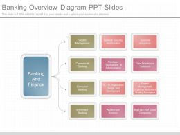 Ppts Banking Overview Diagram Ppt Slides