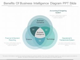 Ppts Benefits Of Business Intelligence Diagram Ppt Slide