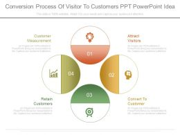 Ppts Conversion Process Of Visitor To Customers Ppt Powerpoint Idea