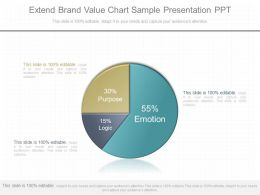 Ppts Extend Brand Value Chart Sample Presentation Ppt