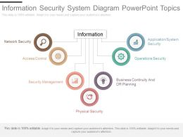 ppts_information_security_system_diagram_powerpoint_topics_Slide01