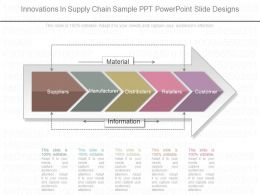 Ppts Innovations In Supply Chain Sample Ppt Powerpoint Slide Designs