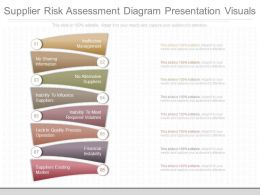 Ppts Supplier Risk Assessment Diagram Presentation Visuals