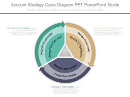 Pptx Account Strategy Cycle Diagram Ppt Powerpoint Guide