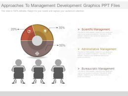 Pptx Approaches To Management Development Graphics Ppt Files