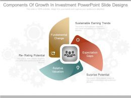 Pptx Components Of Growth In Investment Powerpoint Slide Designs