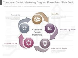 Pptx Consumer Centric Marketing Diagram Powerpoint Slide Deck