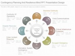 Pptx Contingency Planning And Resilience Mind Ppt Presentation Design