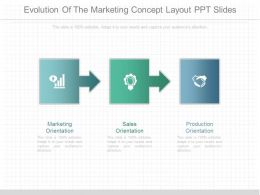 Pptx Evolution Of The Marketing Concept Layout Ppt Slides