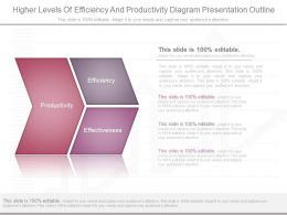 Pptx Higher Levels Of Efficiency And Productivity Diagram Presentation Outline