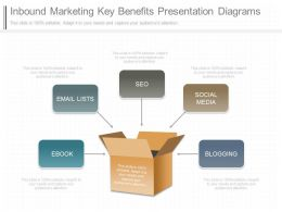 Pptx Inbound Marketing Key Benefits Presentation Diagrams