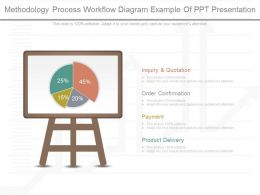Pptx Methodology Process Workflow Diagram Example Of Ppt Presentation