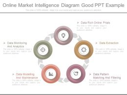 Pptx Online Market Intelligence Diagram Good Ppt Example