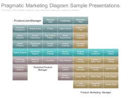 Pptx Pragmatic Marketing Diagram Sample Presentations