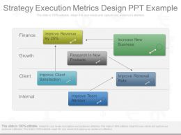 Pptx Strategy Execution Metrics Design Ppt Example