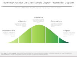 Pptx Technology Adoption Life Cycle Sample Diagram Presentation Diagrams