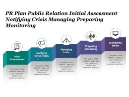 Pr Plan Public Relation Initial Assessment Notifying Crisis Managing Preparing Monitoring