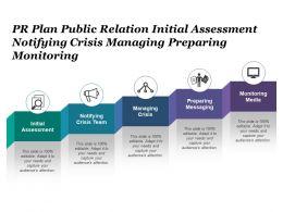 Pr Plan Public Relation Initial Assessment Notifying Crisis Managing Preparing Monitoring