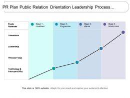 Pr Plan Public Relation Orientation Leadership Process Focus Technology Interoperability