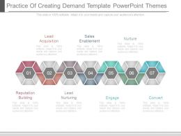 Practice Of Creating Demand Template Powerpoint Themes